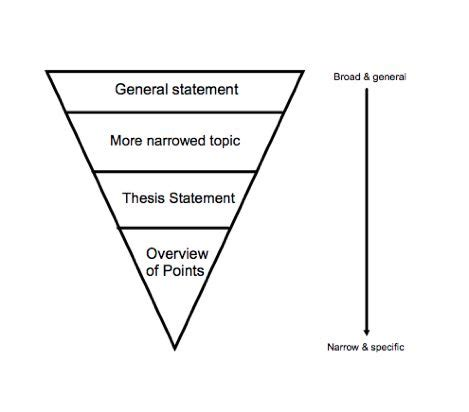 What are the steps to write thesis? - Quora